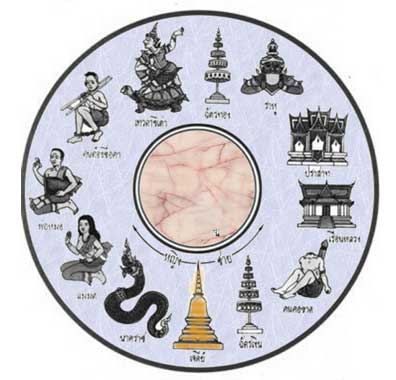 ThailandAstrology